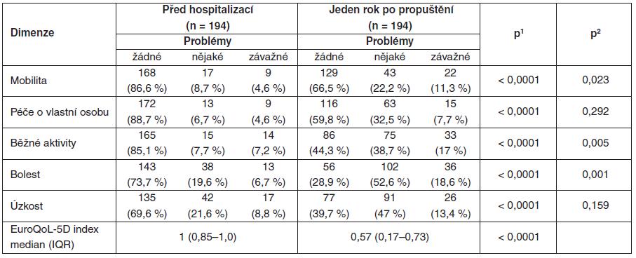 Kvalita života před přijetím a jeden rok po propuštění z intenzivní péče hodnocená dotazníkem EuroQoL-5D