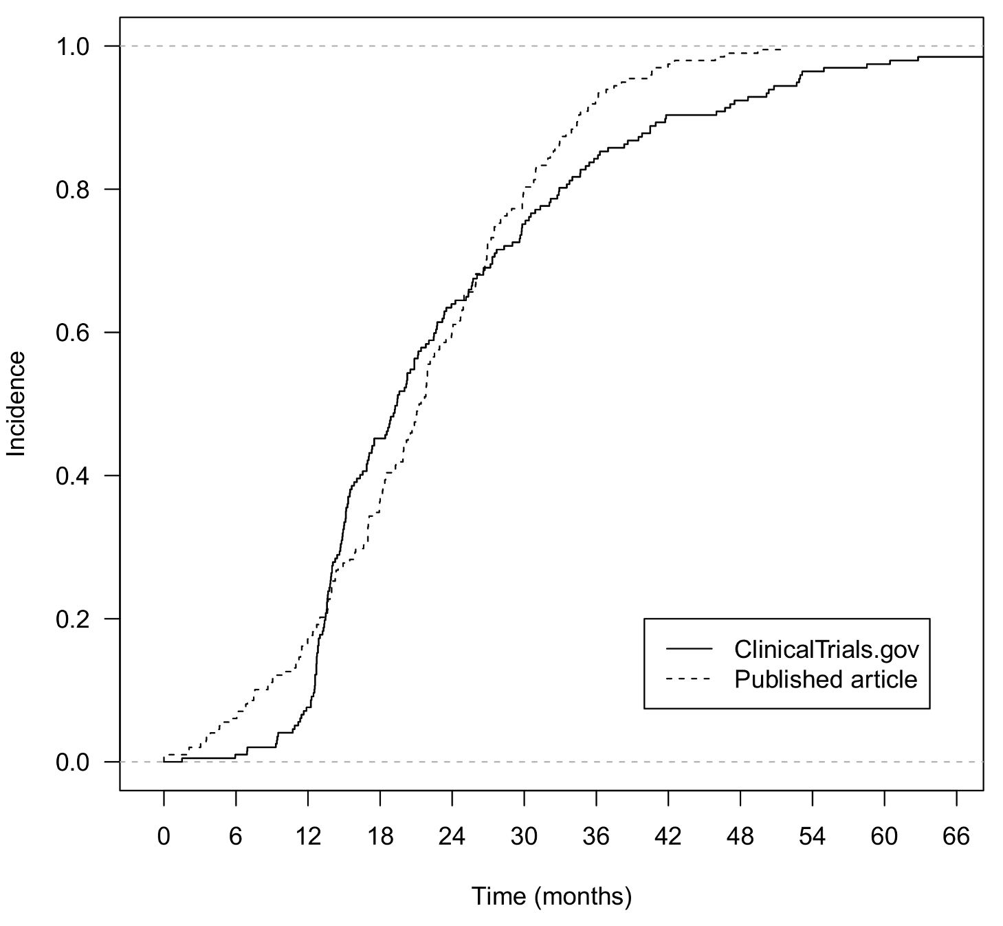 Comparison of time from primary completion date of the trial to posting of results at ClinicalTrials.gov and to online publication in journals for trials with both posted and published results.