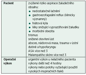 Kontraindikace použití supraglotické pomůcky i-gel