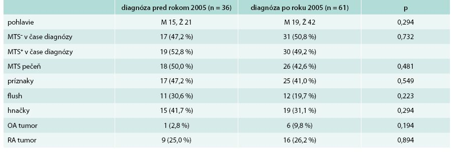 Základná charakteristika súboru + základná klinická charakteristika s ohľadom na rok stanovenia diagnózy