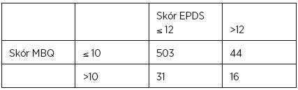 Souvislost skórů nad cut-off point v MBQ (> 10) a EPDS (> 12)
