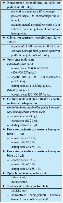 Dávkování rekombinantního humánního erytropoetinu (5, 17, 18, 19)
