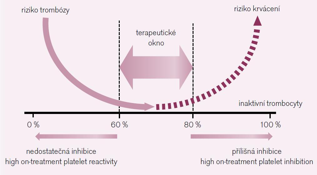 Terapeutické okno protidestičkových léků – léčebná strategie je dána inhibicí funkce 60–80 % trombocytů. Nižší inhibice je spojena s nadměrnou reaktivitou (high on-treatment platelet reactivity) a rizikem trombózy, naopak vyšší inhibice (high on-treatment platelet inhibition) zvyšuje riziko krvácení.