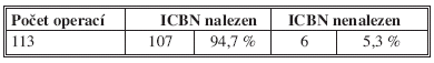 Úspěšnost detekce ICBN ve studii Tab. 1: ICBN detection rate in the study