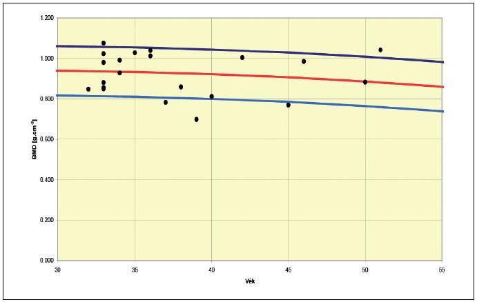 Hip – Total BMD pro všechny sledované pacientky užívající antikoncepci Depo-Provera T-score průměr: -0,17 (rozptyl +0,9–2,4) PR BMD (%) průměr: 97,95 (rozptyl 76–114) Z-score průměr: 0,00 (rozptyl +1,3–1,9) AM BMD (%) průměr: 100,00 (rozptyl 78–119)