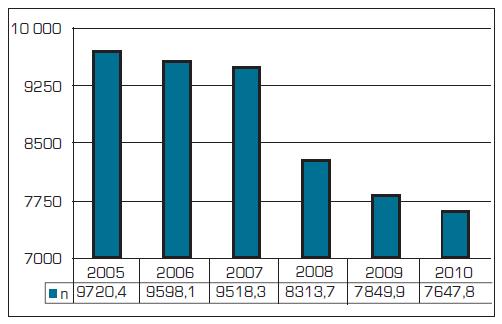 Počet ošetření - vyšetření na 1 všeobecného praktického lékaře