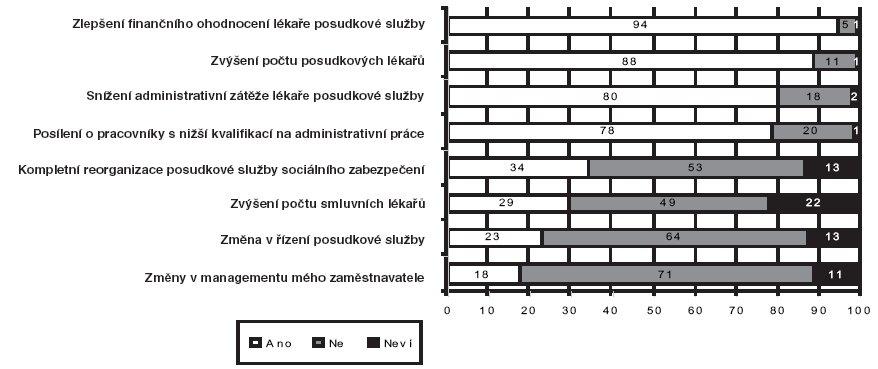 Co napomůže k zkvalitnění činnosti lékařské posudkové služby (n = 348; údaje v procentech)