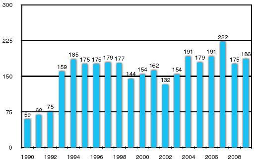 Transplantace ledvin od zemřelých dárců v IKEM 1990–2009