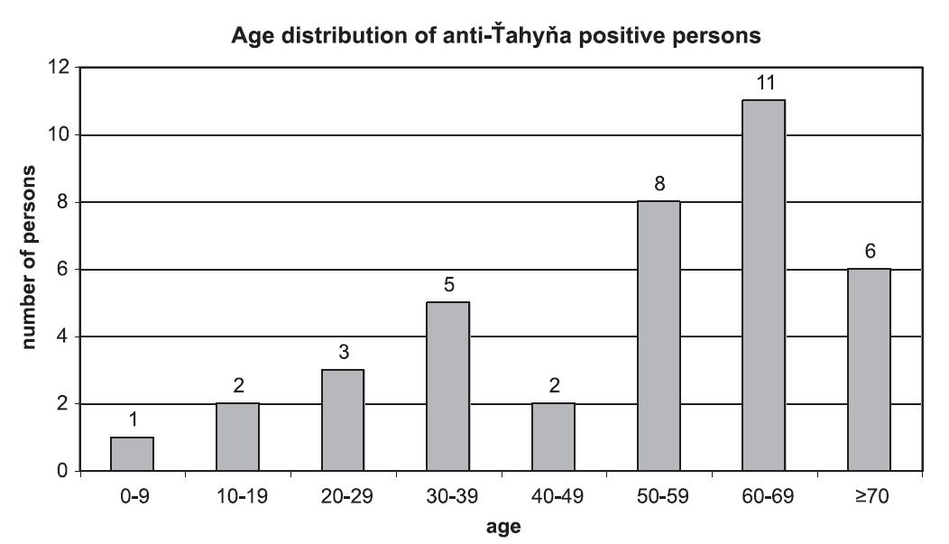 Age distribution of anti-Ťahyňa positive persons