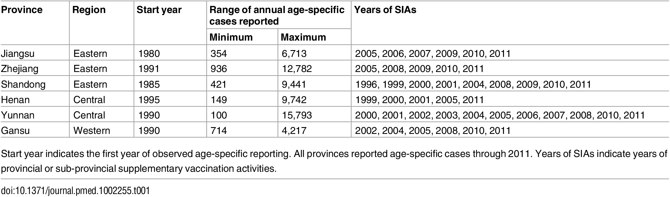 Description of age-specific case reporting in six Chinese provinces.