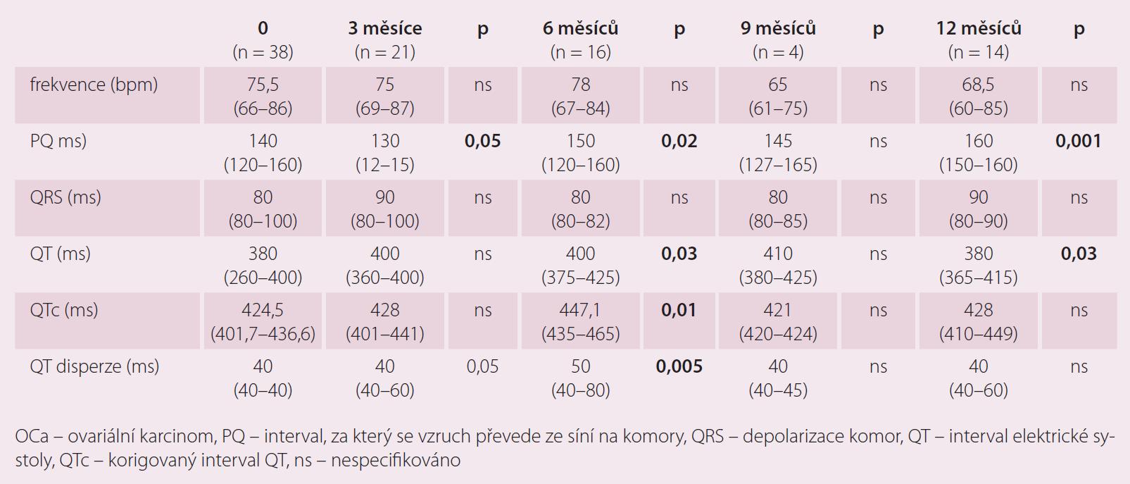 Možnosti elektrokardiogramu v diagnostice kardiotoxicity – vliv terapie OCa na některé echokardiografické parametry.