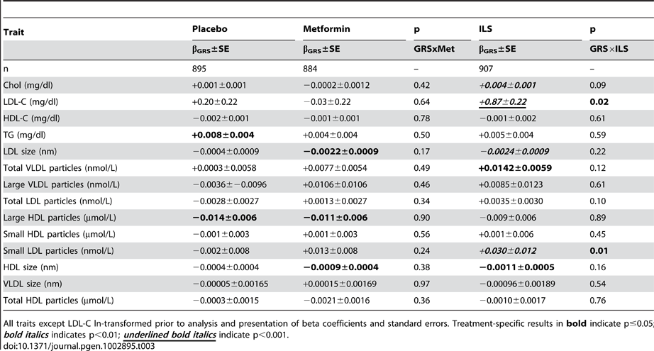 Association of 32-SNP GRS with Baseline-Adjusted One-Year Lipid and Lipoprotein Traits (n2,686).