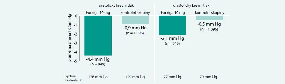 Dapagliflozin: snížení hodnot krevního tlaku