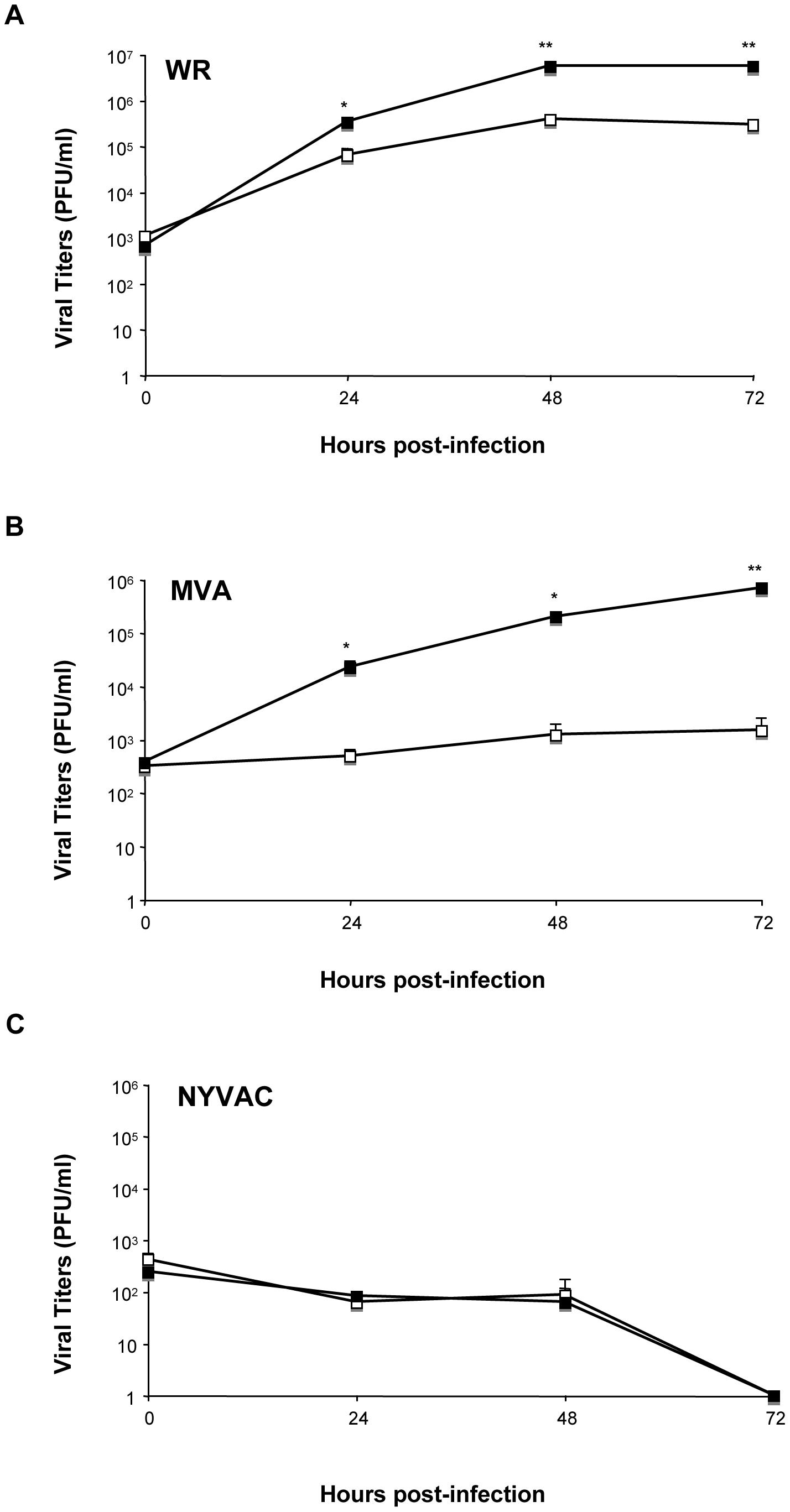 DUSP1 modulates VACV replication in cultured cells.