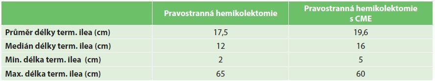 Tab. 3a: Délka resekátu hodnocená patologem na nefixovaném preparátu – terminální ileum Tab. 3a: Length of the resected terminal ileum evaluated by the pathologist