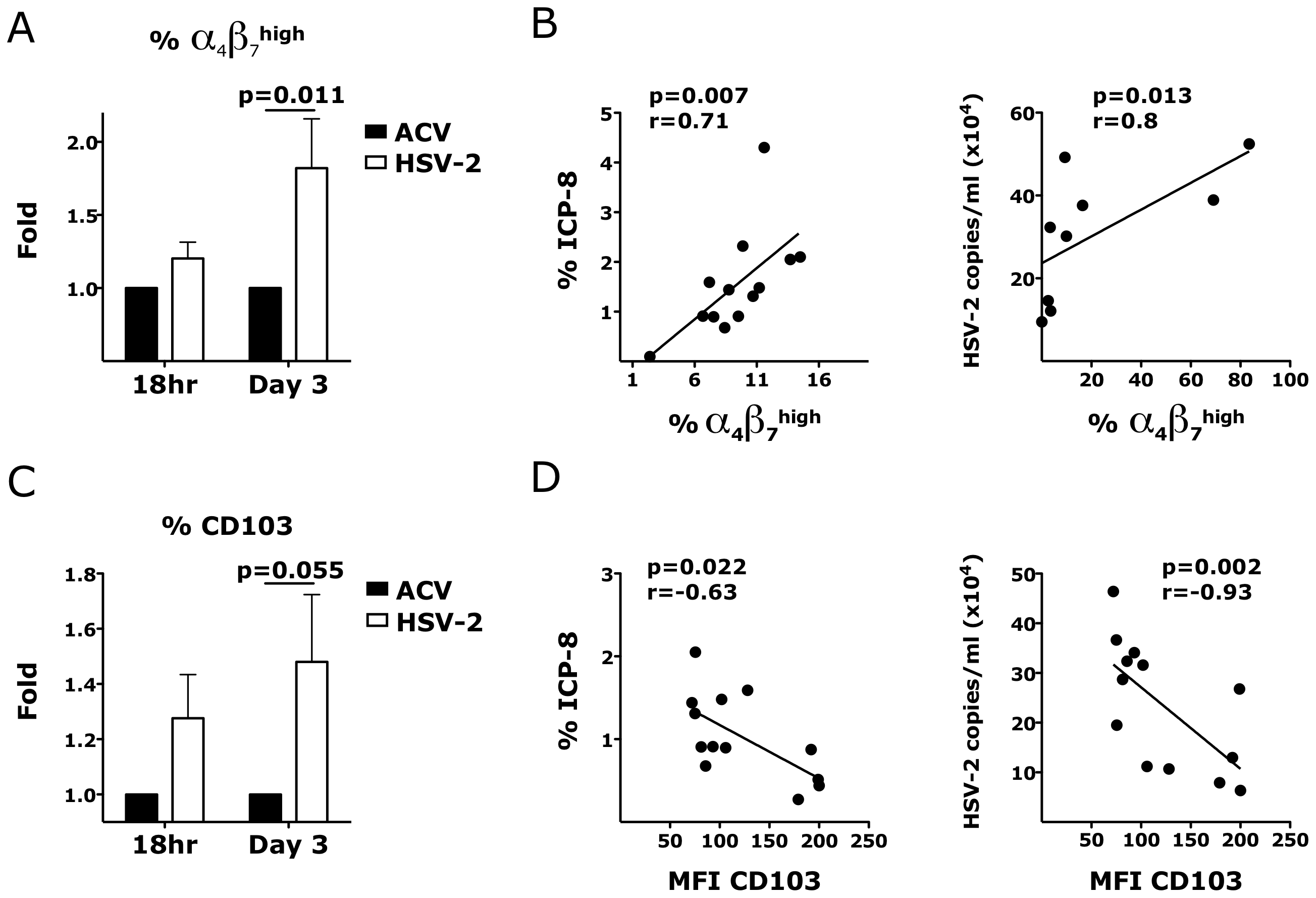 HSV-2 ex vivo infection impacts the expression of integrins in the vaginal mucosa.