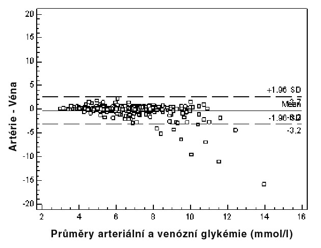 Blandovo-Altmanovo zobrazení rozptylu hodnot stanovení arteriální a venózní glykémie
