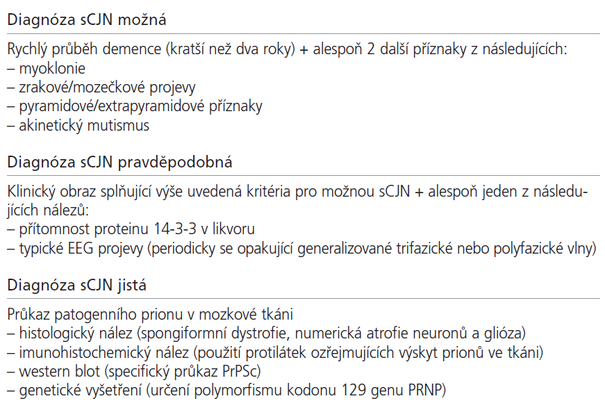 Diagnostická kritéria WHO pro sporadickou Creutzfeldtovu-Jakobovu nemoc z roku 2002 (upraveno).