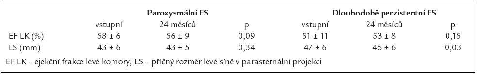 Srovnání echokardiografických parametrů.