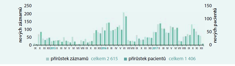 Graf. Přírůstky záznamů a počtu pacientů v databázi MedPed od září roku 2014 do současnosti