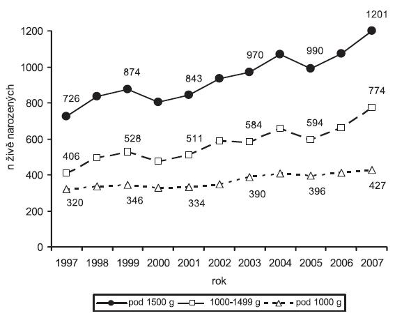 Vývoj živorodnosti novorozenců s velmi nízkou porodní hmotností v Perinatologických centrech (1997 - 2007)