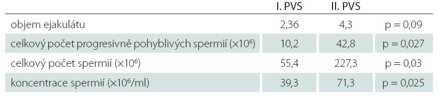 Srovnání kvality ejakulátu z I. a II. PVS.