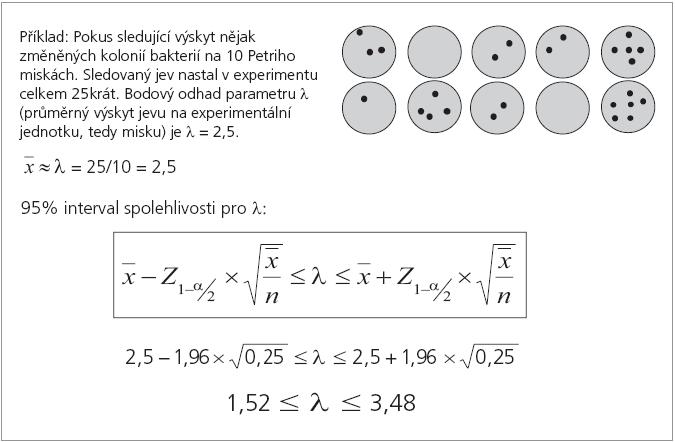 Výpocet intervalu spolehlivosti pro parametr λ Poissonova rozdělení.