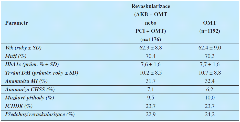 Základní charakteristiky populace studie BARI 2D – srovnání pacientů randomizovaných k časné revaskularizaci a konzervativní terapii (OMT).