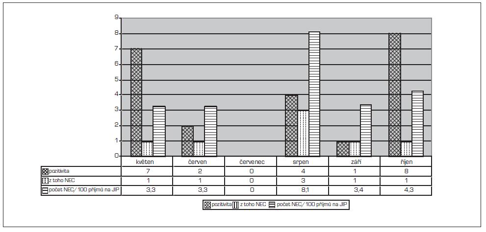 Výskyt norovirových infekcí v 5.–10. měsíci roku 2011 na JIP. V průběhu října 2011 došlo k uzavření příjmu na JIP.