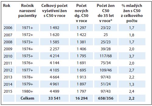 Počty žen s karcinomem prsu (C50) diagnostikovaným v období 1. 1. 2006 až 31. 12. 2015 v Bioptické laboratoři a Šiklově ústavu patologie, LF UK a FN Plzeň.