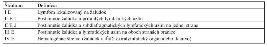 Klinická klasifikácia lymfómov žalúdka podľa Musshoffa (Za číslom štádia sa uvádza index písmenom: E = extranodal, S = splenic, A = asymptomatic, B = symptomatic) [8] Tab. 2. Clinical classification of gastric lymphomas according to Musshoff (stages are followed by letters: E = extranodal, S = splenic, A = asymptomatic, B = symptomatic)