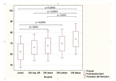 Box grafy s hodnotami průměrné <b><em> venózní saturace</em></b> v jednotlivých stadiích diabetické retinopatie. Statisticky signifikantní rozdíly jsou ukázány s příslušnou hodnotou p.