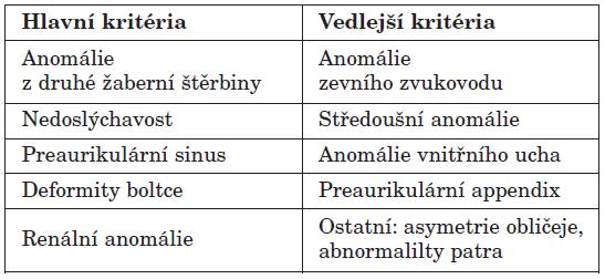 Klinická kritéria branchio-oto-renálního syndromu.