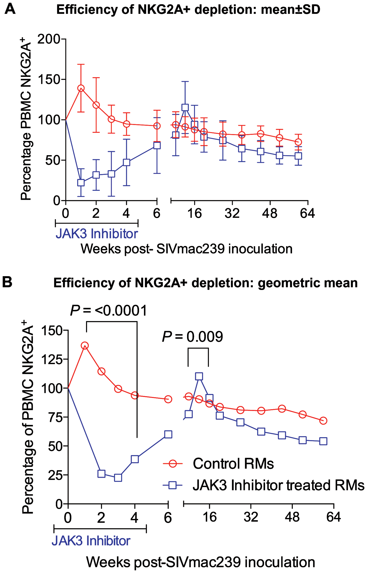 The efficiency (% change from a mean of 3 baseline values) of depletion in the absolute numbers of CD3<sup>−</sup>, CD8α<sup>+</sup>, NKG2a<sup>+</sup> (total NK cells) in the PBMC of control and the animals that received the JAK3 inhibitor as a function of time post infection is illustrated.