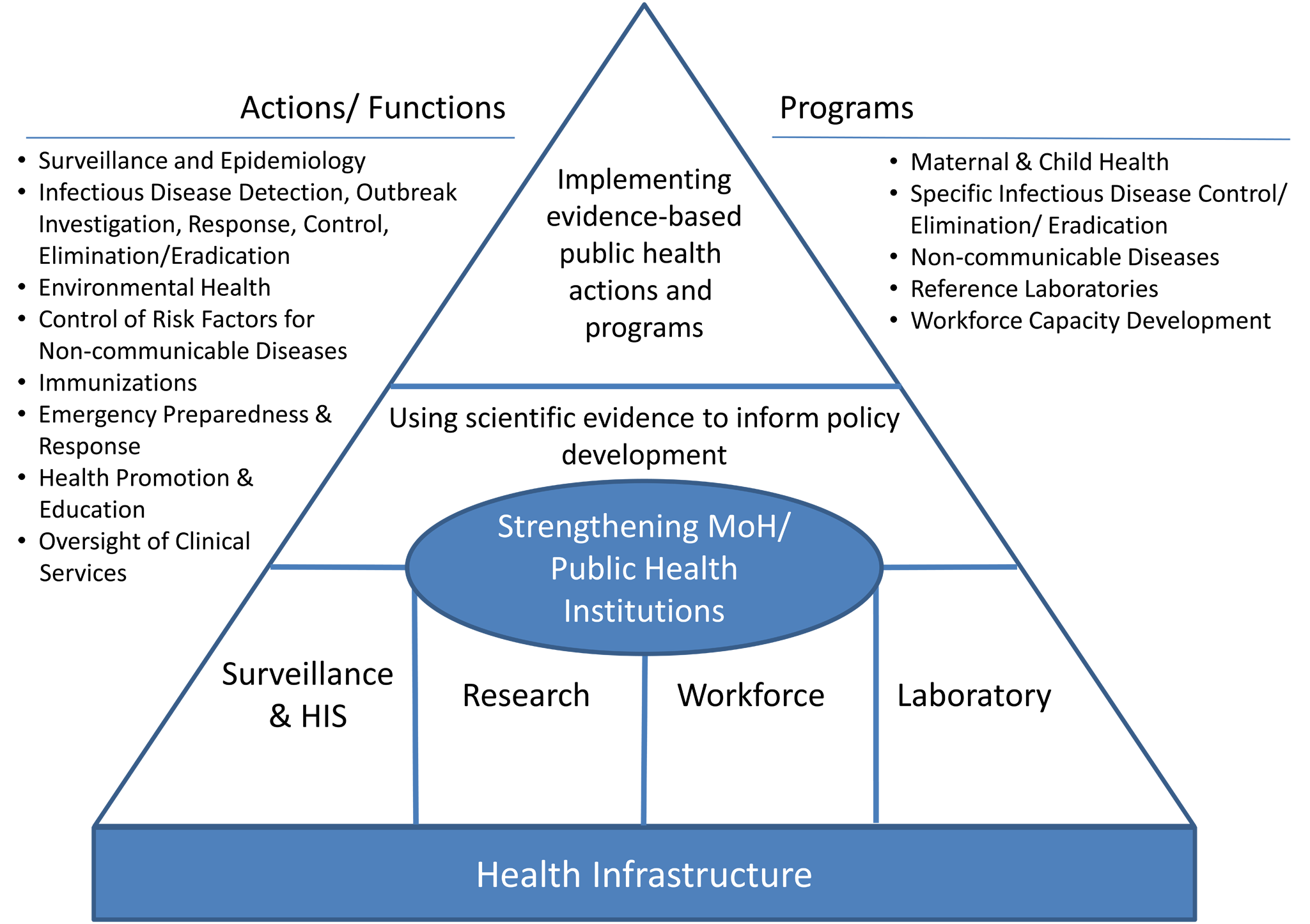 Public health framework for health systems strengthening.