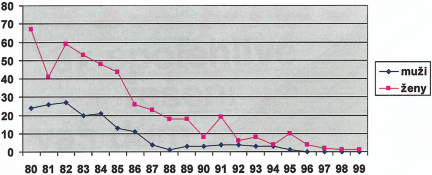 Počet mužů a žen v jednotlivých věkových kategoriích; se zvyšujícím věkem počet nemocných samozřejmě rychle klesá Graph 2. The numbers of males and females in individual age cathegories; naturally, the number of patients decreases with advancing age