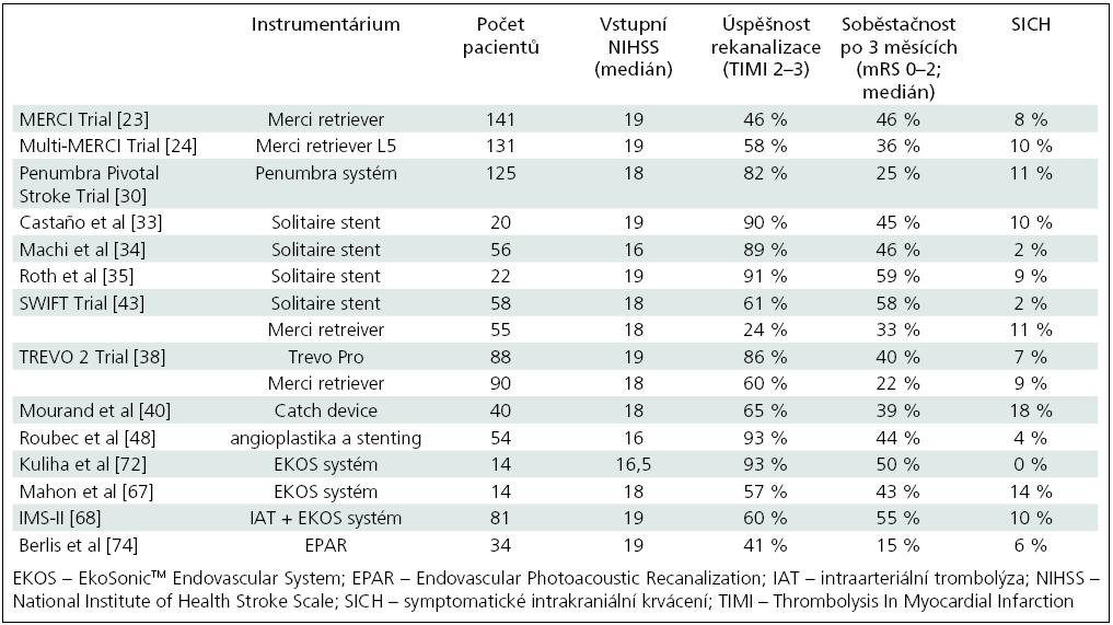 Výsledky studií, v nichž byli pacienti s ischemickou cévní mozkovou příhodou léčeni mechanickými metodami.