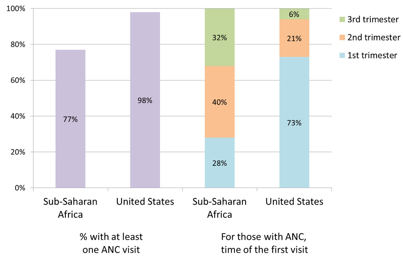 While 77% of women in sub-Saharan Africa have at least one antenatal care (ANC) visit, most are not seen until the second or third trimester <em class=&quot;ref&quot;>[34]</em>.