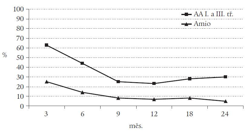 Vývoj užívání antiarytmik I. a III. třídy a amiodaronu po ablaci.