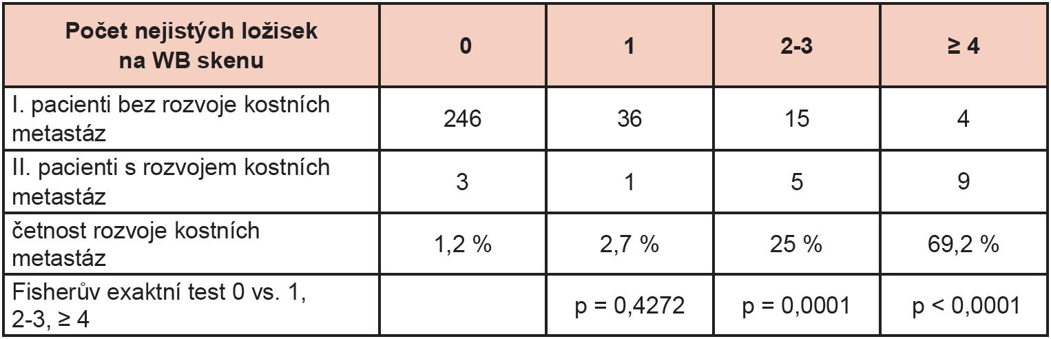 Četnost rozvoje kostních metastáz do 2 let. Rozdíl mezi pacienty s jedním a bez nejistého ložiska na WB skenu byl nevýznamný, ale pokud se vyskytlo více nejistých ložisek ve skeletu, byla pravděpodobnost maligního postižení skeletu významně vyšší.