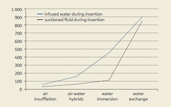 Klasifikace vodních technik. Graph 1. Classification of water-aided techniques.