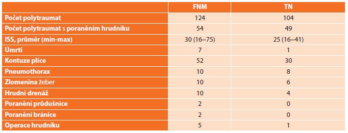 Přehled pacientů hospitalizovaných s polytraumatem v Centrech dětské traumatologie ve FNM (Fakultní nemocnice v Motole) a TN (Thomayerova nemocnice) v letech 2014–2016. Tab. 3: Overview of patients treated at Paediatric Trauma Centres in FNM (University Hospital Motol) a TN (Thomayer Hospital) between 2014–2016.