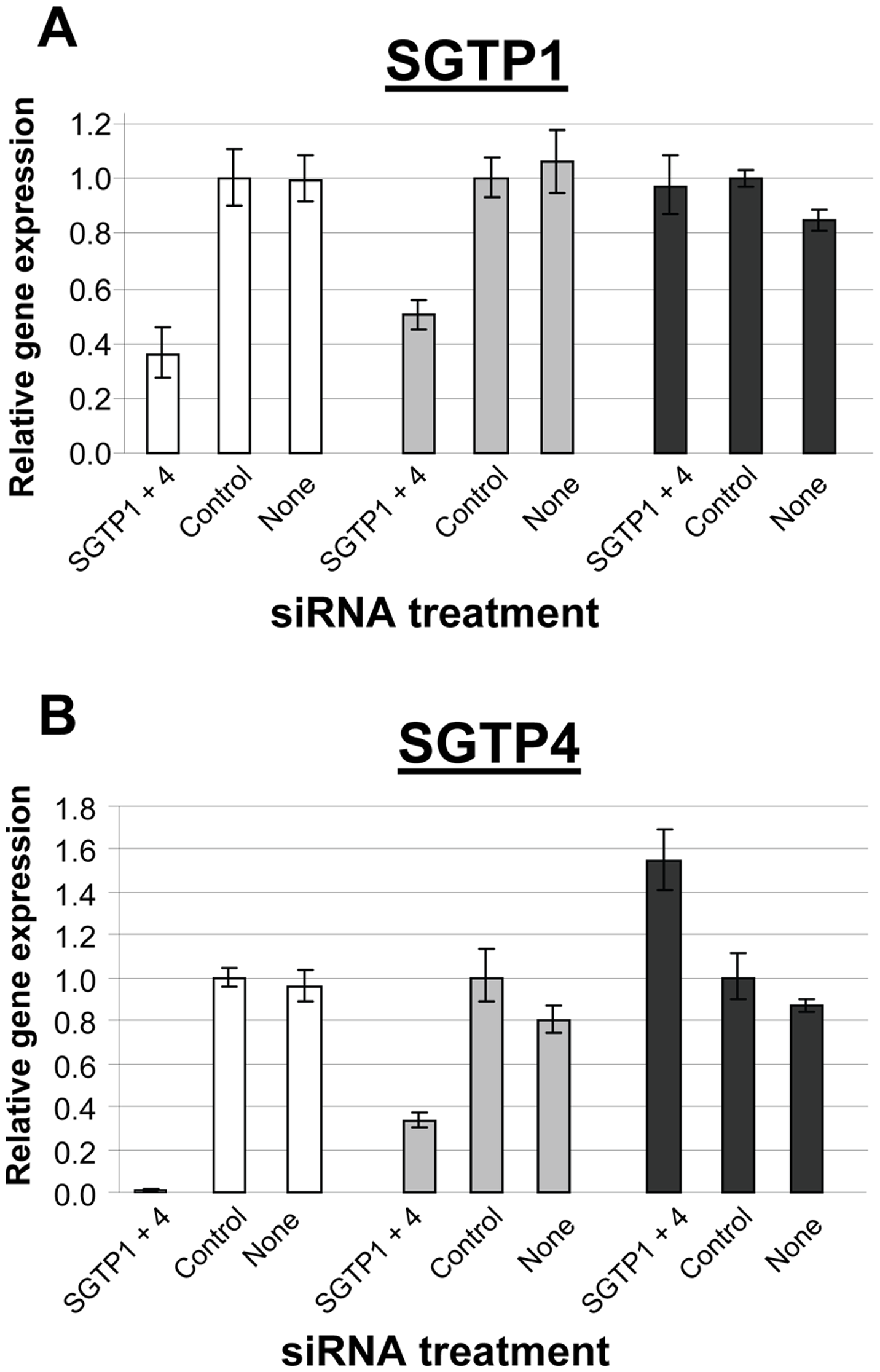 Expression of SGTP1 and SGTP4 (mean ± SE) in schistosomula at different times after treatment with the indicated siRNA.