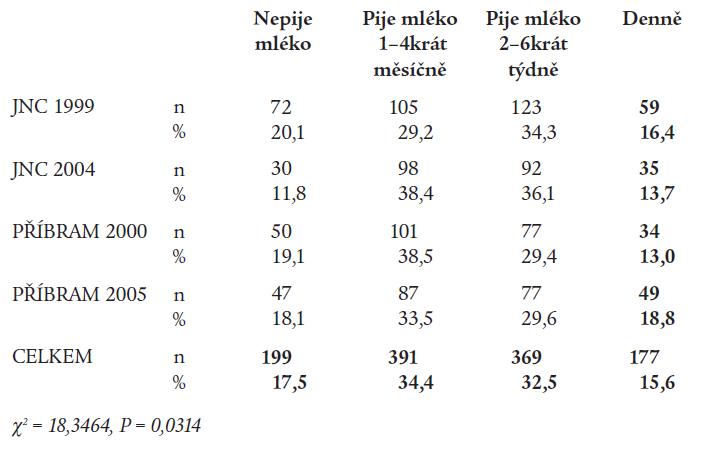 Pravidelnost pití mléka (dospělí, n = 1 136).
