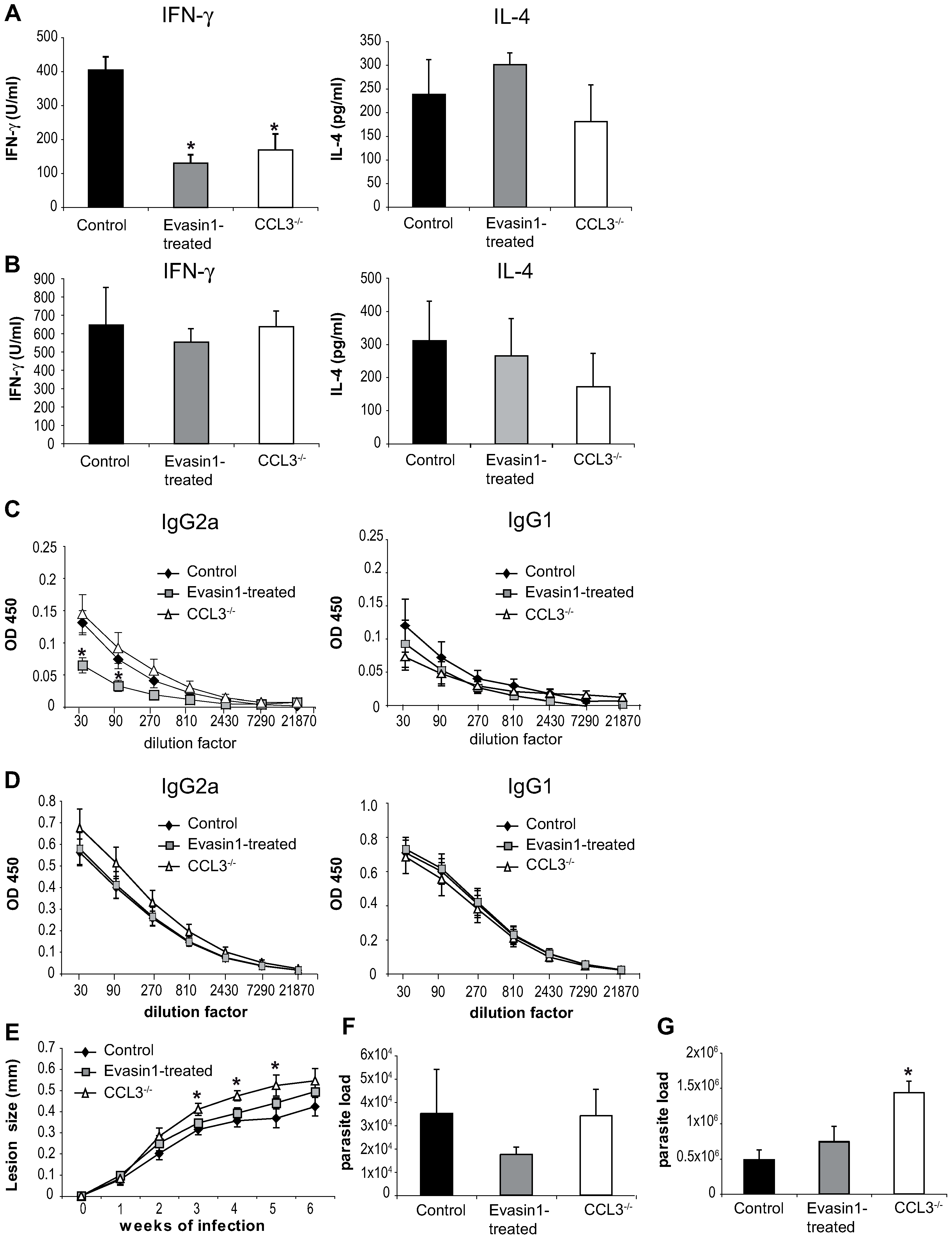 Depletion of CCL3 during the first day post <i>L. major</i> inoculation delays the development of the <i>L. major</i>-induced Th1 immune response.