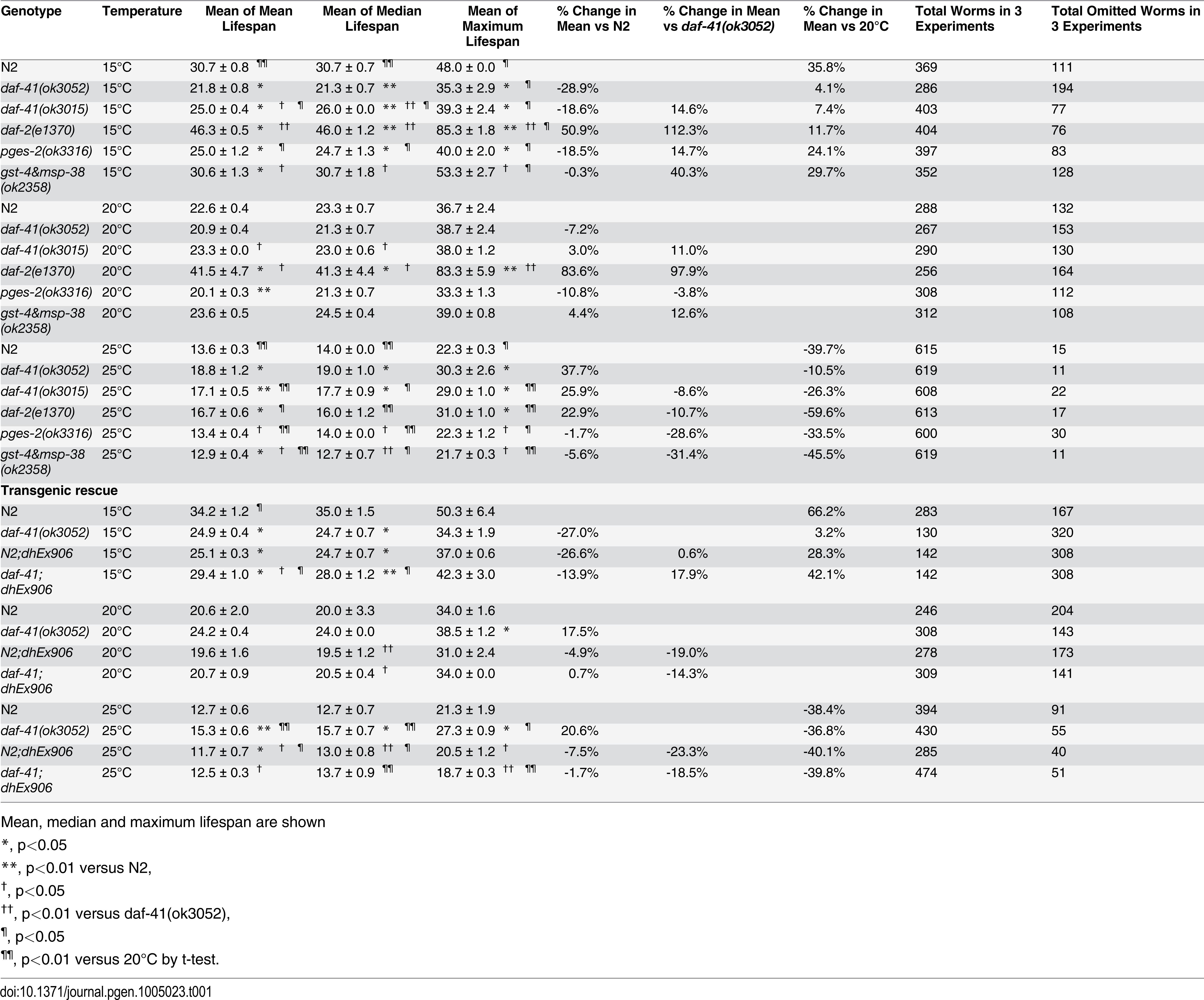 Ageing data of daf-41 mutants.