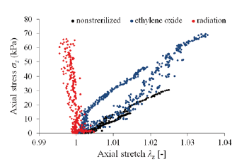 Fig. 4: Axial stress – stretch response for control/nonsterilized (black), ethylene oxide (blue) and radiation (red) sterilized samples, respectively.