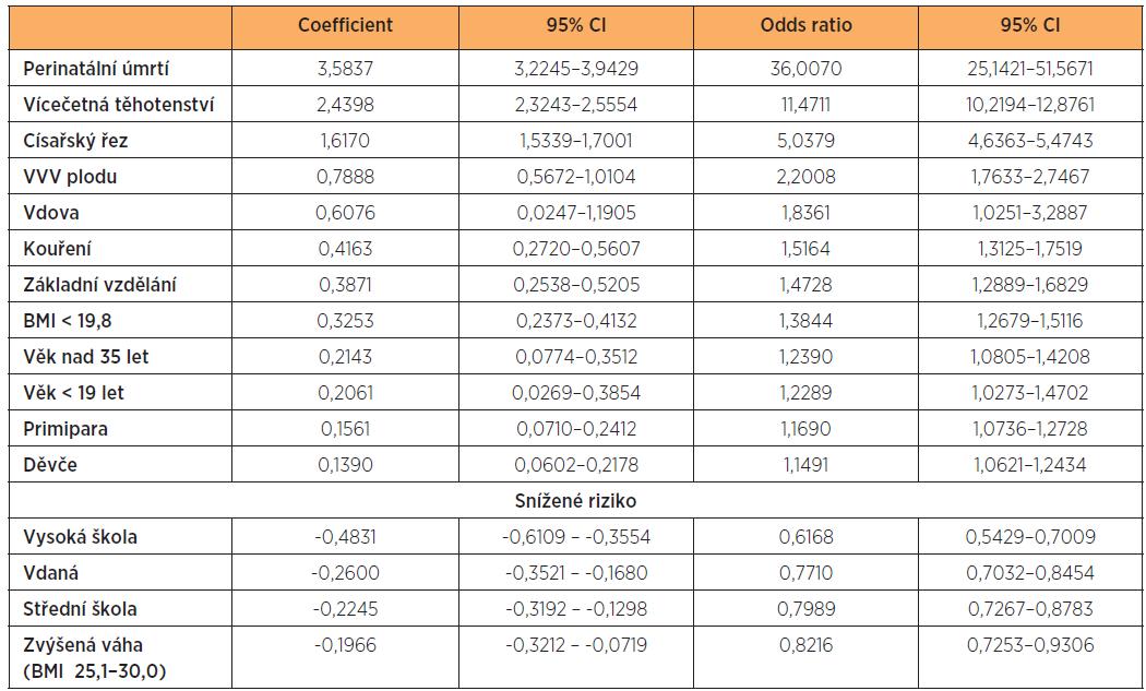 Výsledky multifaktoriální analýzy LBW (p = 0,0000)