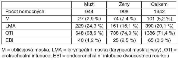 Rozdíly ve způsobu zajištění dýchacích cest u mužů a žen