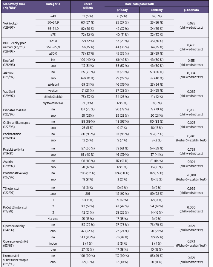 Vybrané charakteristiky žen Table 1. Selected characteristics of study subjects